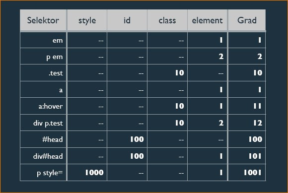 CSS-Spezifität Calculator